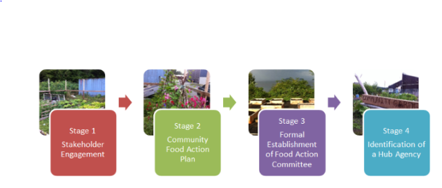 the development of a new hub is a process that may unfold over a period of 1-2 years